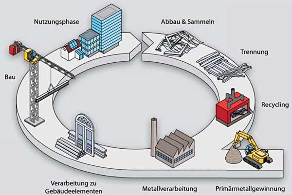Aluminium: Recycling ohne Qualitätsverlust