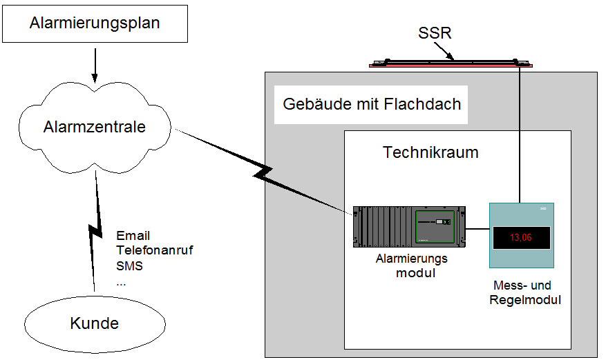 Systembild