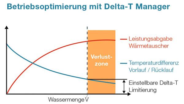 Belimo Energy Valve™: Wissen wohin die Energie fliesst