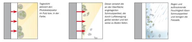 Selbstreinigende Fassade: Der neue Baumit Nanopor mit photokat