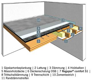 Aufbau Massivholzdecke