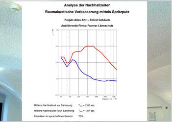 Franner: 70%  Lärmreduktion mit Zellulose-Akustikspritzputz
