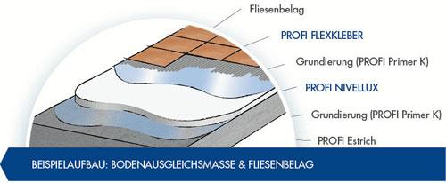 PROFI Bodenausgleichsmassen und PROFI Fliesenkleber