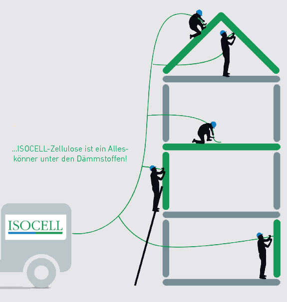 ISOCELL-Zellulose