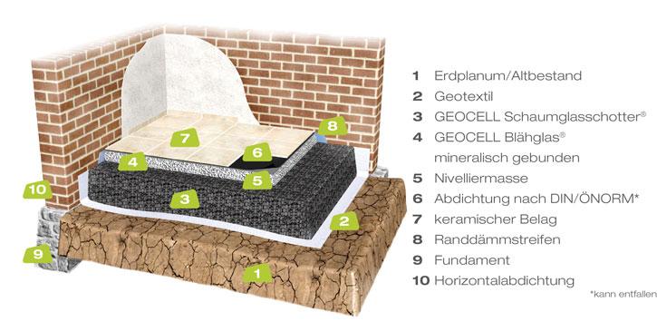 geocell sanieren mit geocell bl hglas baudatenbank at. Black Bedroom Furniture Sets. Home Design Ideas