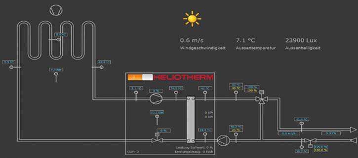 Belimo: Die vernetzte Zukunft der HLK-Systeme