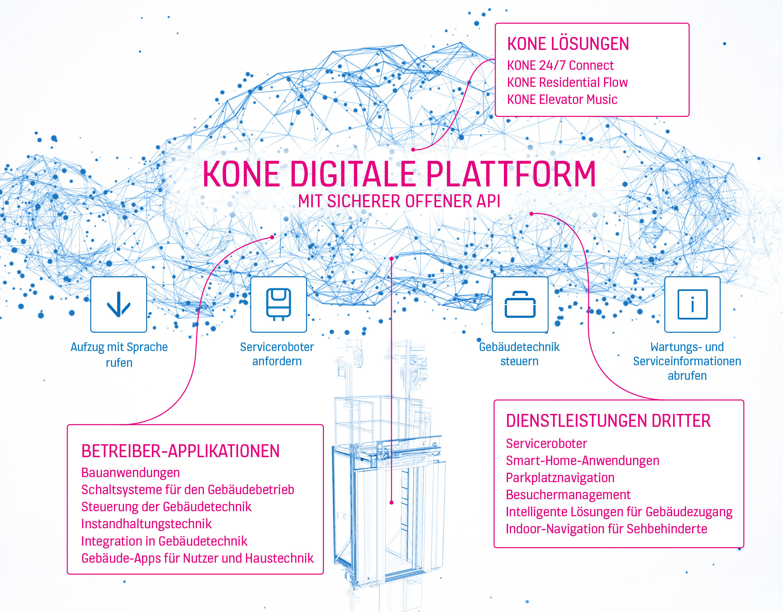 KONE: Weltpremiere für DX-Aufzugklasse