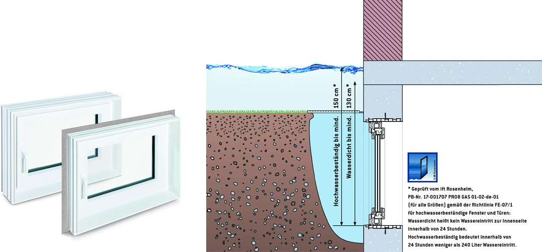 MEA: Zuverlässiger Schutz vor Wasser