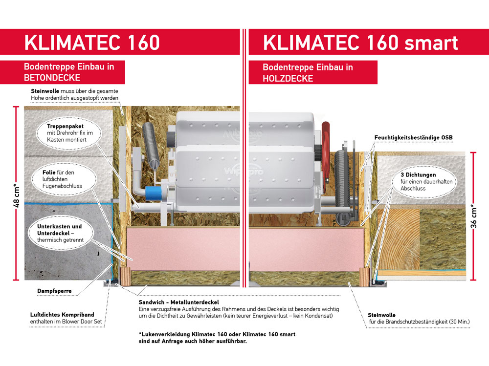 WIPPRO: Die Dachbodentreppe für gedämmte Holzdecken