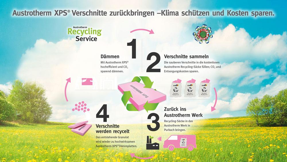 Austrotherm Recycling Service