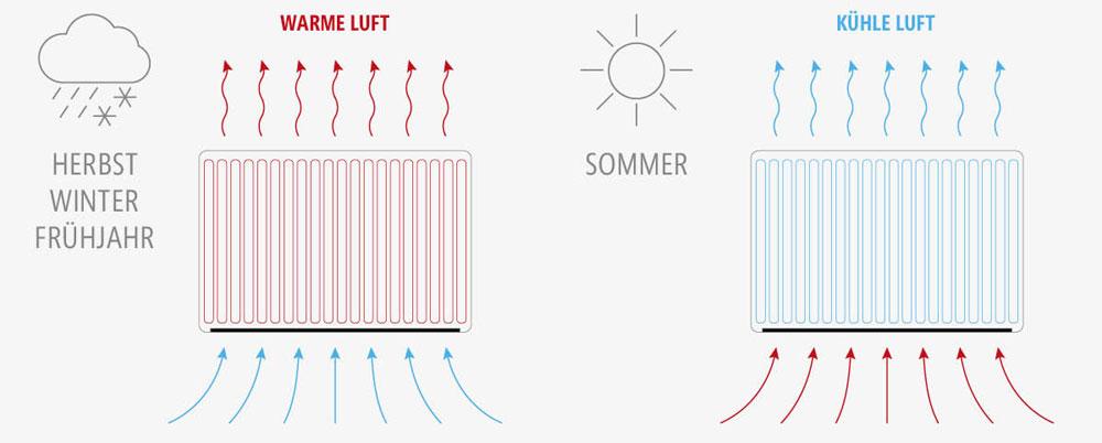 VENTO Ultra-Niedertemperatur-Heizkörper