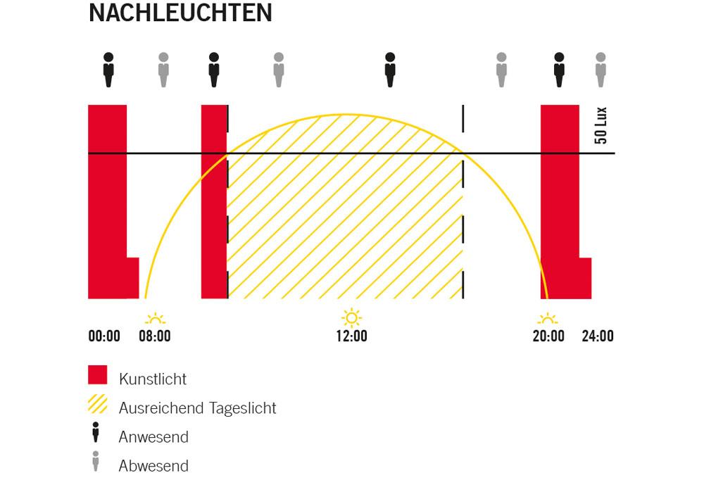 Neue ALVA-Pollerleuchten mit DALI-Melder