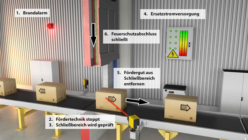 STÖBICH<sup>®</sup> Brandschutz für Förderanlagen