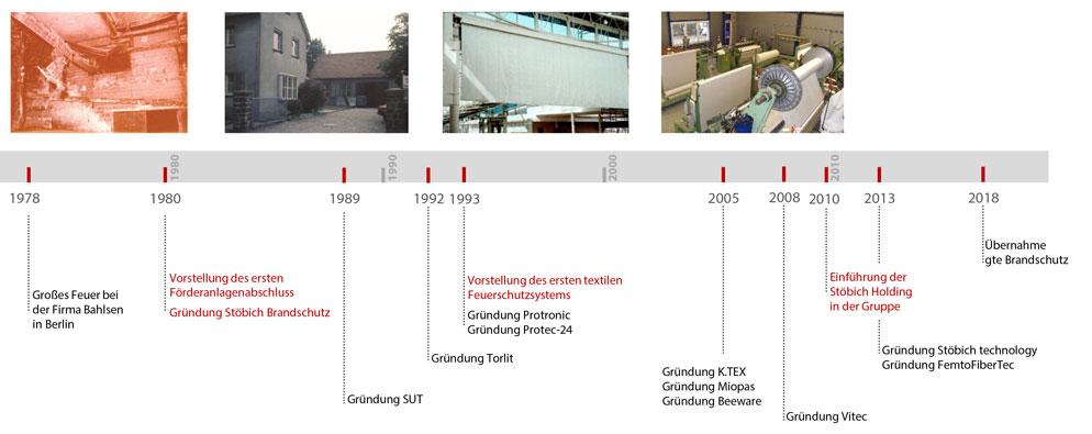 40 Jahre Stöbich Brandschutz