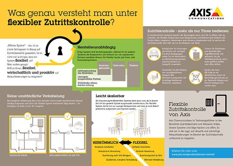 """AXIS: Ihre Zutrittskontrolle ist ein """"offenes"""" System – aber ist es auch flexibel?"""