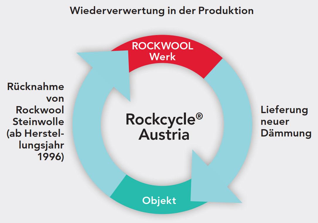 Die Recycling-Lösung von ROCKWOOL